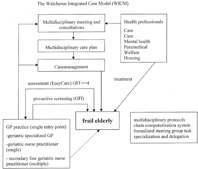 Integrated care for frail elderly compared to usual care: a study