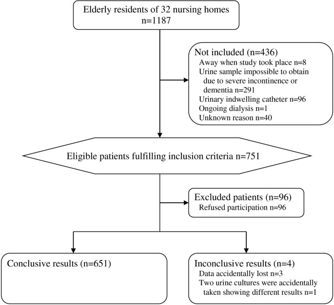 Antimicrobial resistance in urinary pathogens among Swedish