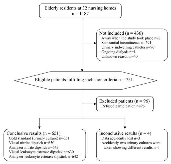 Evaluation of dipstick analysis among elderly residents to