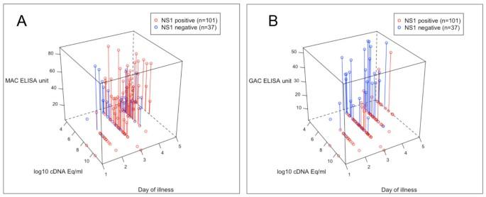 Comparison of two dengue NS1 rapid tests for sensitivity