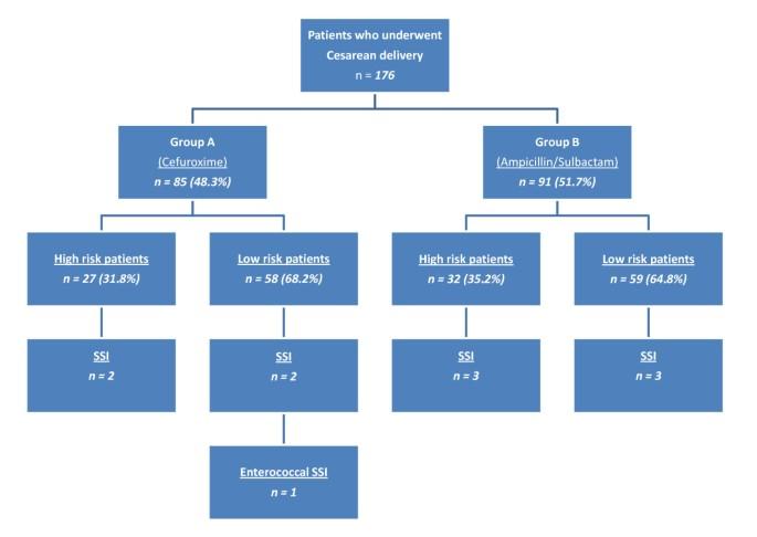 Ampicillin/Sulbactam versus Cefuroxime as antimicrobial prophylaxis