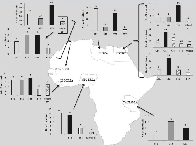 Children of Senegal River Basin show the highest prevalence