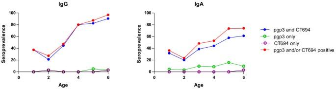 Longitudinal analysis of antibody responses to trachoma