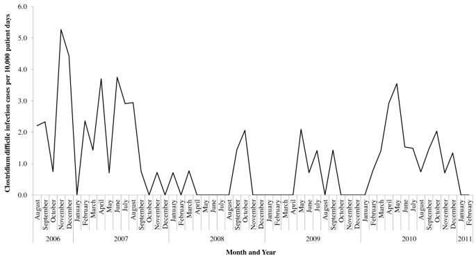 Detection of Clostridium difficile infection clusters, using
