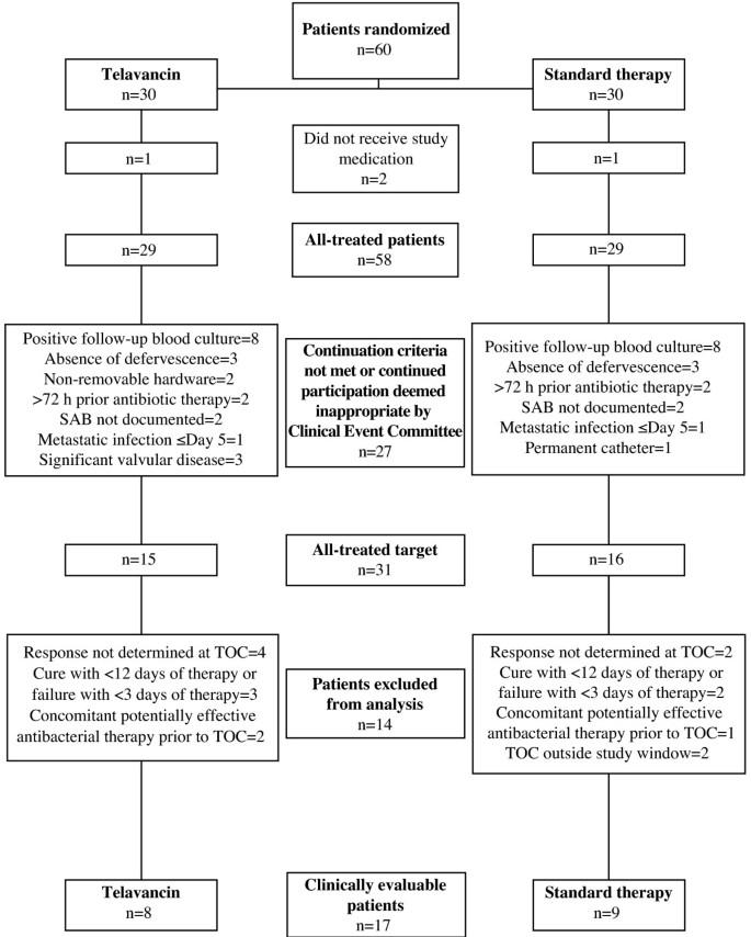 A randomized Phase 2 trial of telavancin versus standard