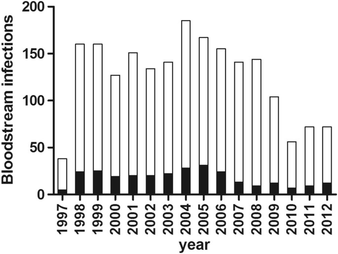 Polymicrobial bloodstream infections in the neonatal