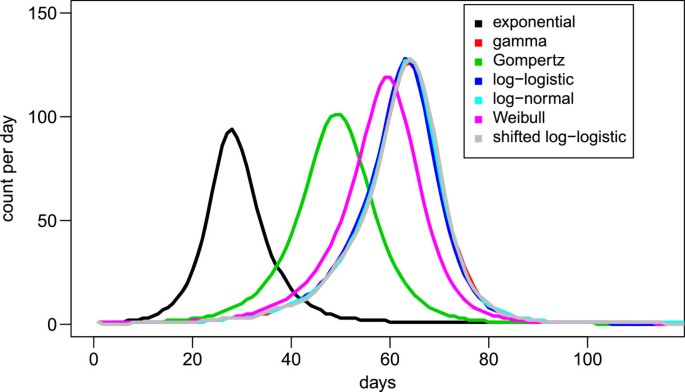 The distribution of incubation and relapse times in