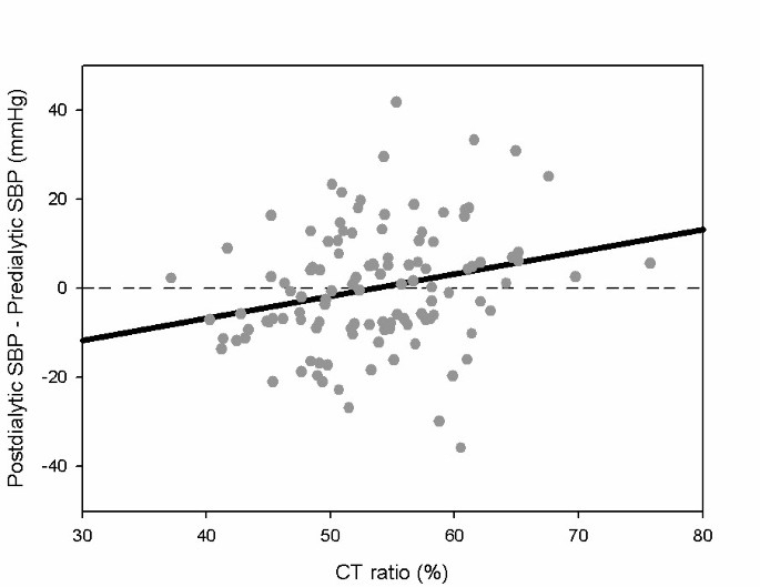 Postdialysis blood pressure rise predicts long-term outcomes