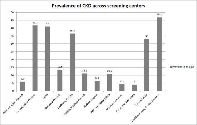 Epidemiology and risk factors of chronic kidney disease in