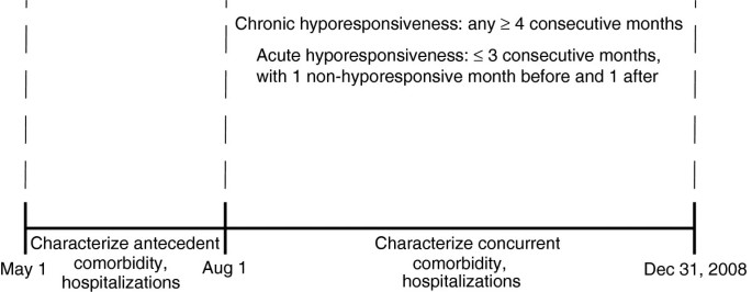 Comparison of methodologies to define hemodialysis patients