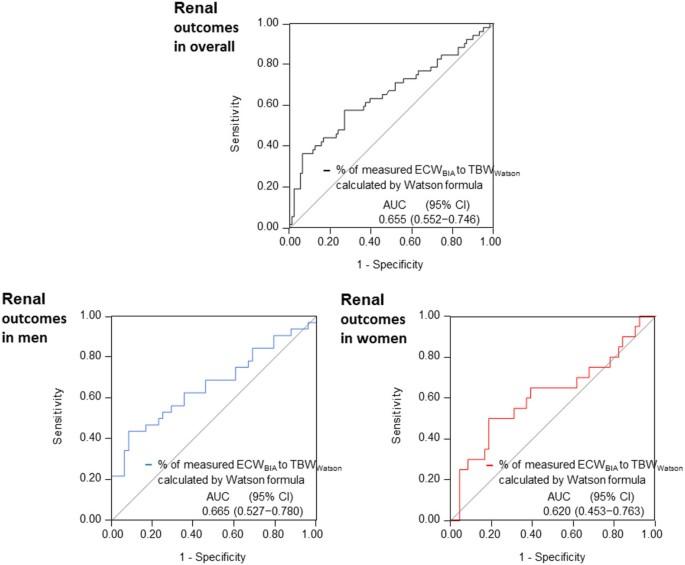 Association between ratio of measured extracellular volume