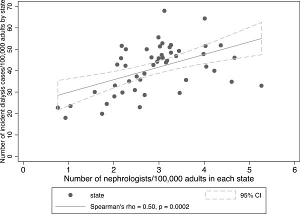 State level variations in nephrology workforce and timing