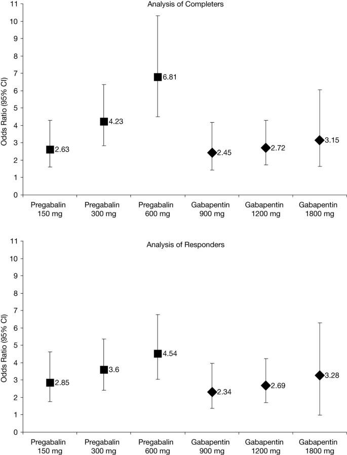 Pregabalin versus gabapentin in partial epilepsy: a meta