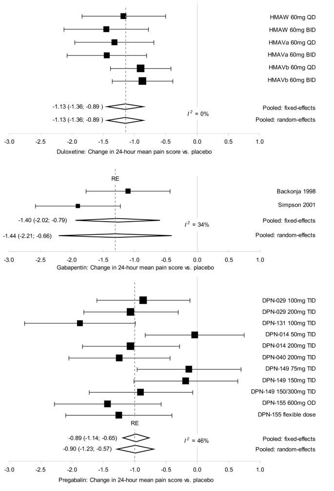Meta-analysis of duloxetine vs  pregabalin and gabapentin in