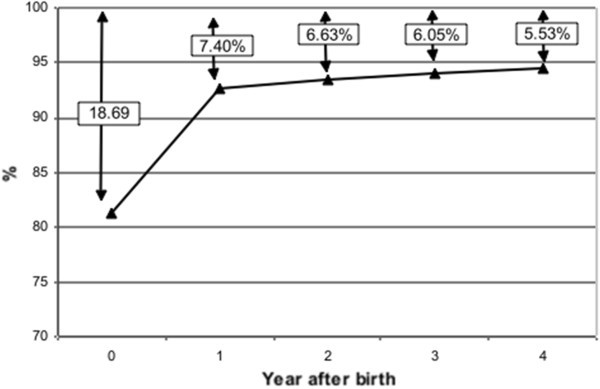 Under-reporting of birth registrations in New South Wales, Australia
