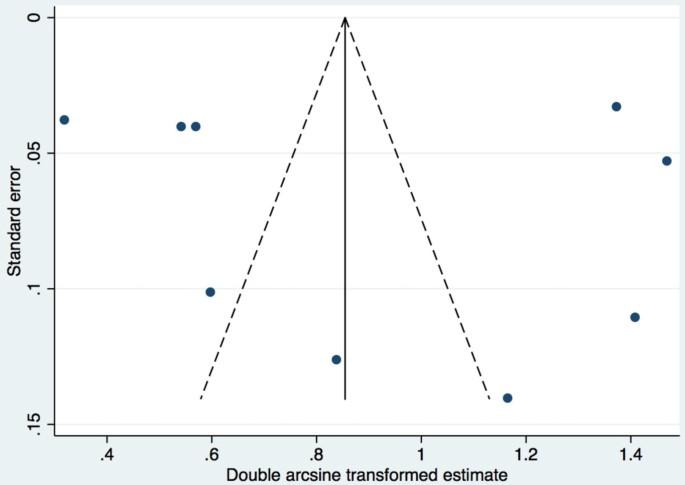 A comparison of the prevalence of prenatal alcohol exposure