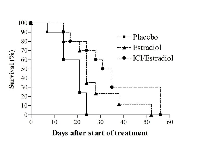 Estradiol suppresses tissue androgens and prostate cancer growth in