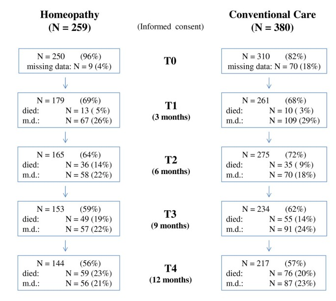 Classical Homeopathy In The Treatment Of Cancer Patients A Prospective Observational Study Of Two Independent Cohorts Bmc Cancer Full Text
