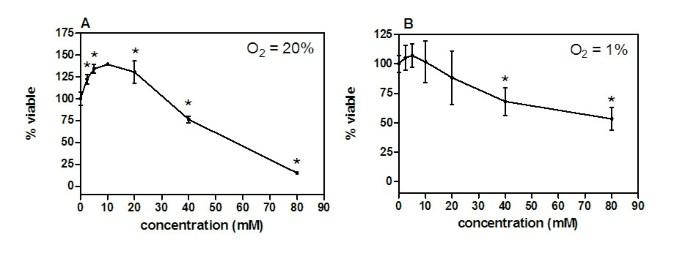 Bicarbonate and dichloroacetate: Evaluating pH altering