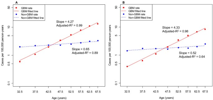 Demographic variation in incidence of adult glioma by subtype