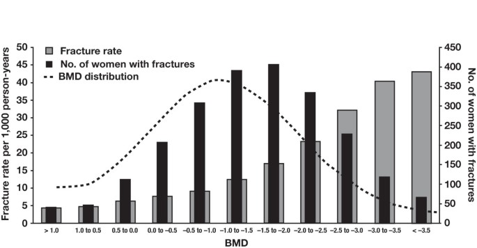Increased fracture rate in women with breast cancer: a