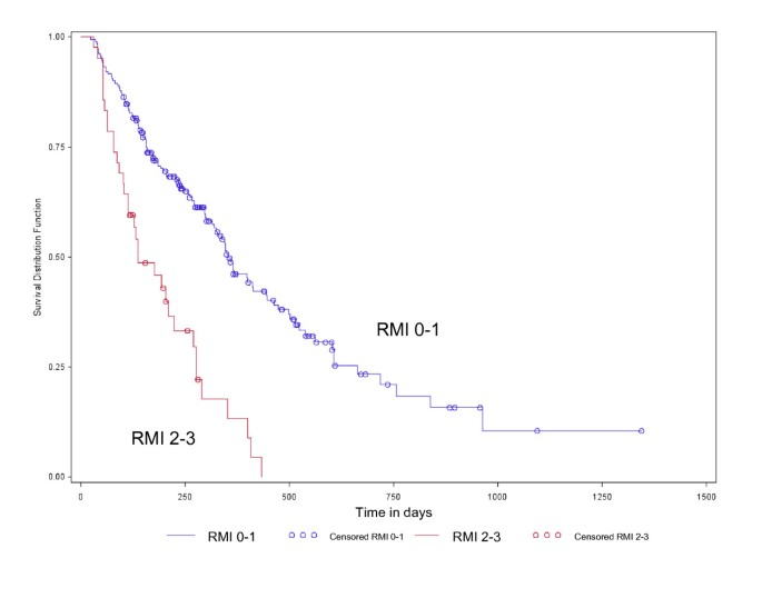 Early mortality and overall survival in oncology phase I