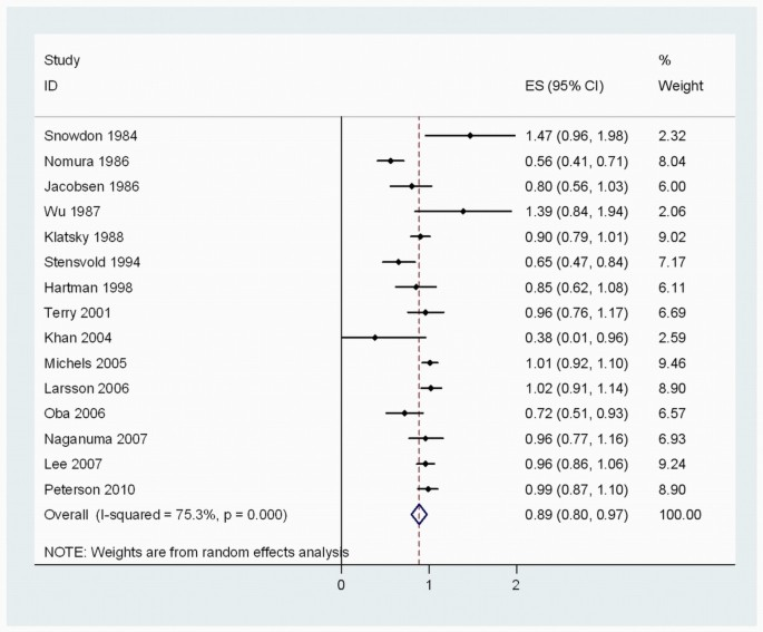 Coffee consumption and risk of cancers: a meta-analysis of