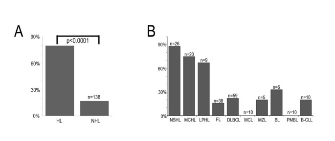 Vitamin D 3 receptor is highly expressed in Hodgkin's lymphoma | BMC
