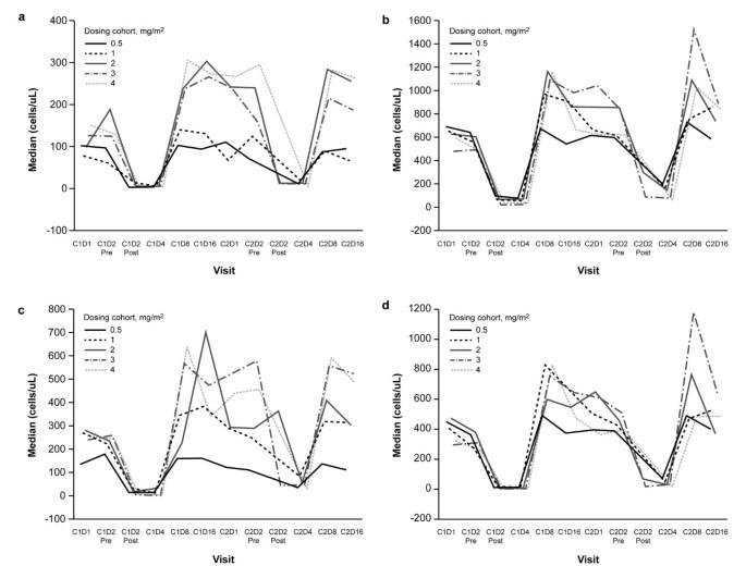 A phase 1b study of humanized KS-interleukin-2 (huKS-IL2
