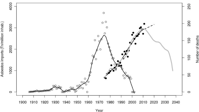 Pleural cancer mortality in Spain: time-trends and updating