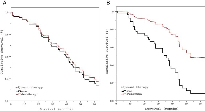 Adjuvant therapy after resection of colorectal liver