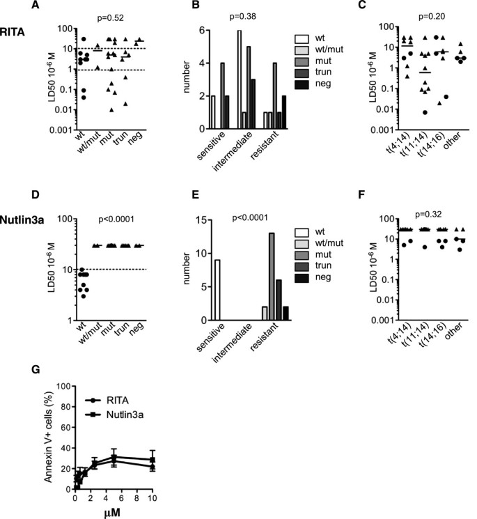 RITA (Reactivating p53 and Inducing Tumor Apoptosis) is efficient