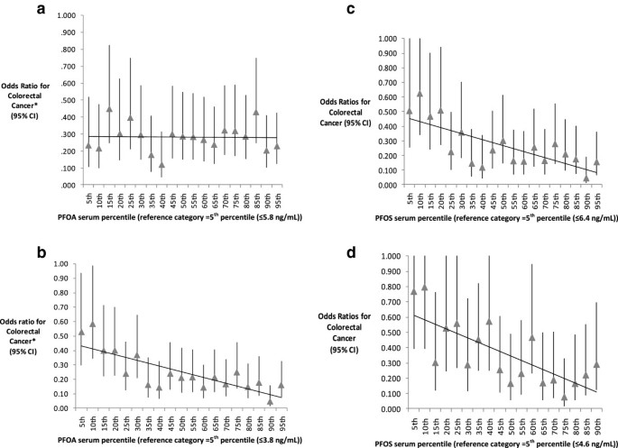 Inverse association of colorectal cancer prevalence to serum