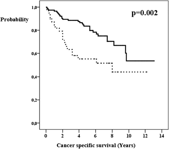 Surgical treatment of breast cancer in patients aged 80