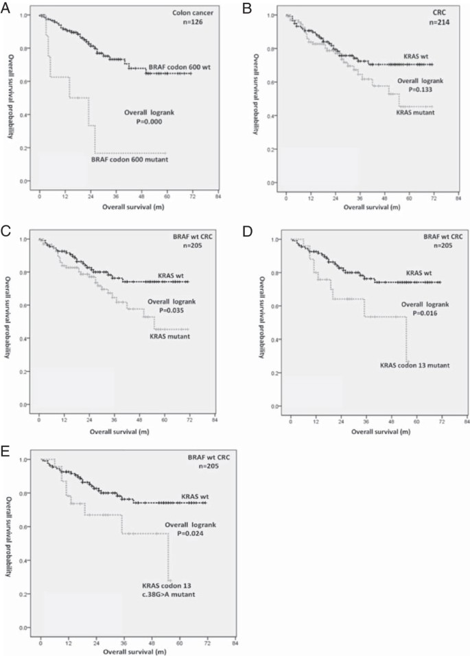 Braf V600e Mutation And Kras Codon 13 Mutations Predict Poor Survival In Chinese Colorectal Cancer Patients Bmc Cancer Full Text