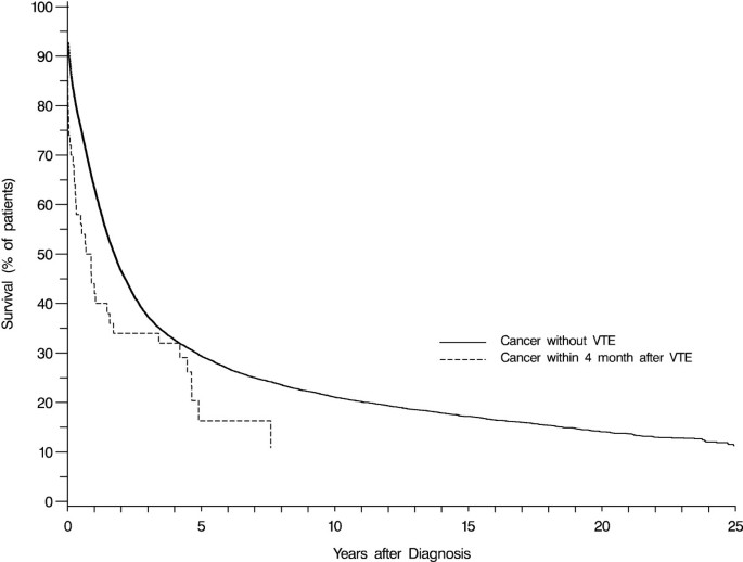 Prognosis Of Ovarian Cancer Subsequent To Venous Thromboembolism A Nationwide Danish Cohort Study Bmc Cancer Full Text