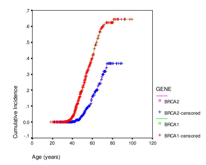 Penetrance Estimates For Brca1 And Brca2 Based On Genetic Testing In A Clinical Cancer Genetics Service Setting Risks Of Breast Ovarian Cancer Quoted Should Reflect The Cancer Burden In The Family Bmc