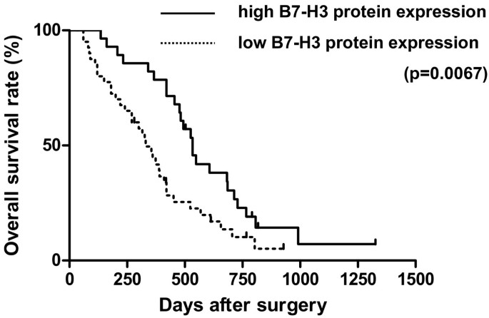 Expression of the costimulatory molecule B7-H3 is associated
