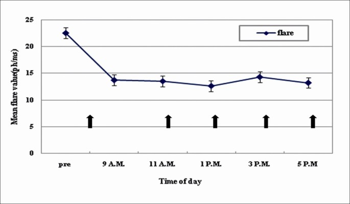 Changes in intraocular pressure after pharmacologic pupil
