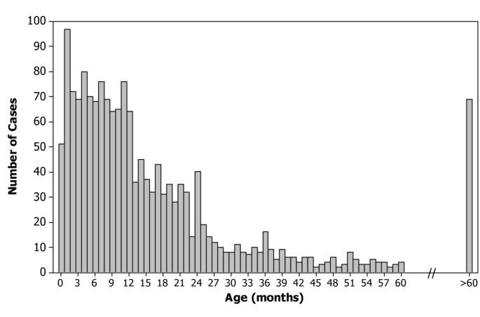 Unexpectedly high burden of rotavirus gastroenteritis in