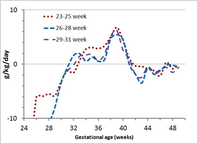 Validating the weight gain of preterm infants between the