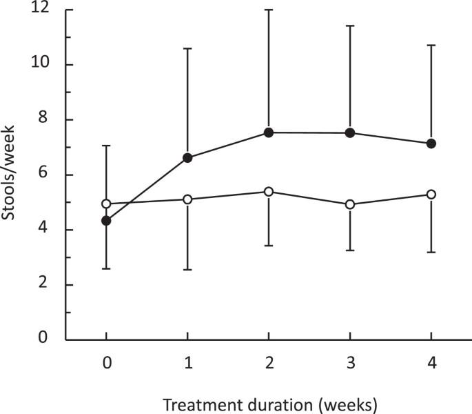 A randomised, double-blind study of polyethylene glycol 4000
