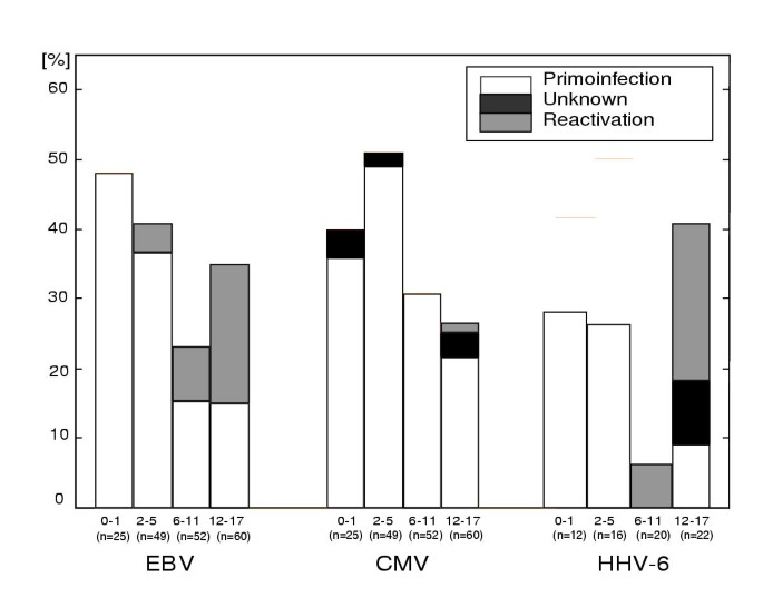 High incidence of Epstein-Barr virus, cytomegalovirus and