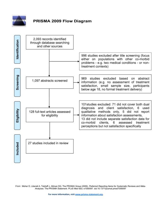 Dual diagnosis clients' treatment satisfaction - a