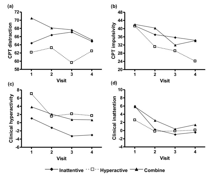 Clinical symptoms and performance on the continuous performance ...