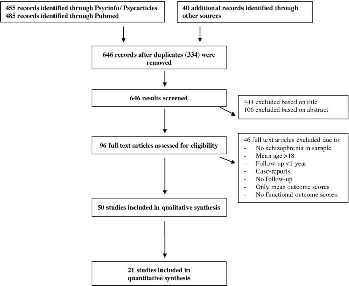 A systematic review of the long-term outcome of early onset