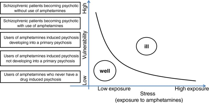 Amphetamine-induced psychosis - a separate diagnostic entity or