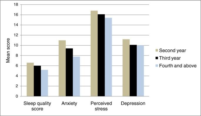 Sleep quality and its psychological correlates among