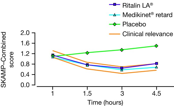 Long-acting methylphenidate formulations in the treatment of