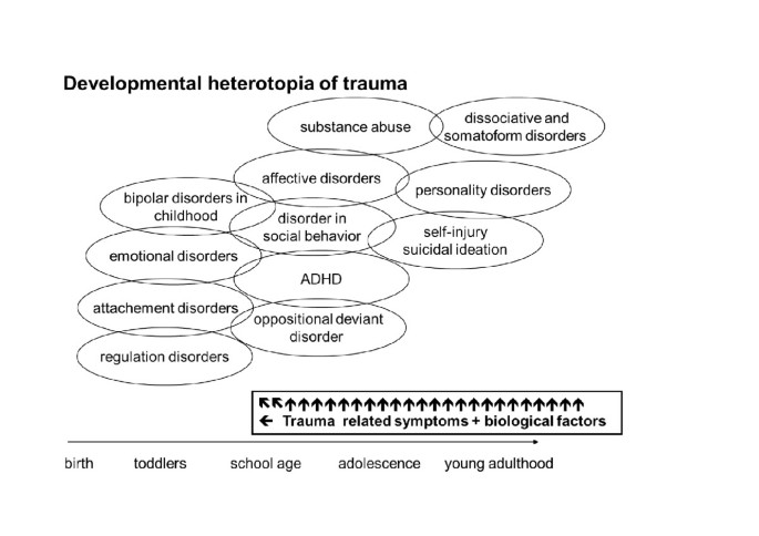 Developmental trauma disorder: pros and cons of including